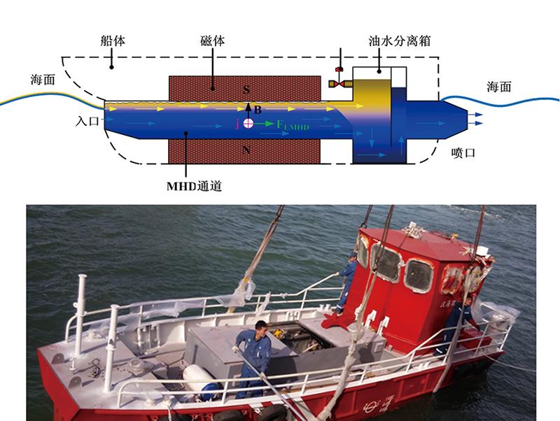 电磁流体海水浮油分离与回收装置1.jpg