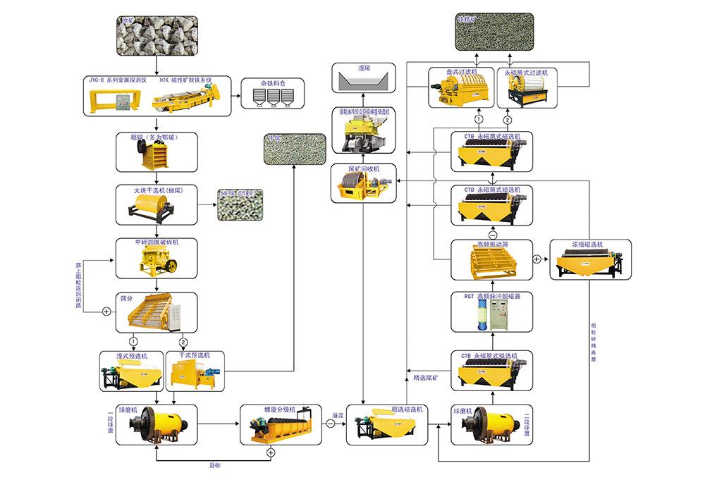 成套矿山设备生产线.jpg